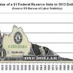 Inflation Graph over the last century
