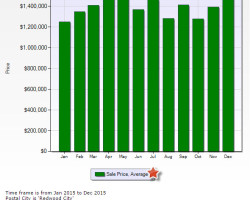 The last 7-days of Redwood City real estate market trends